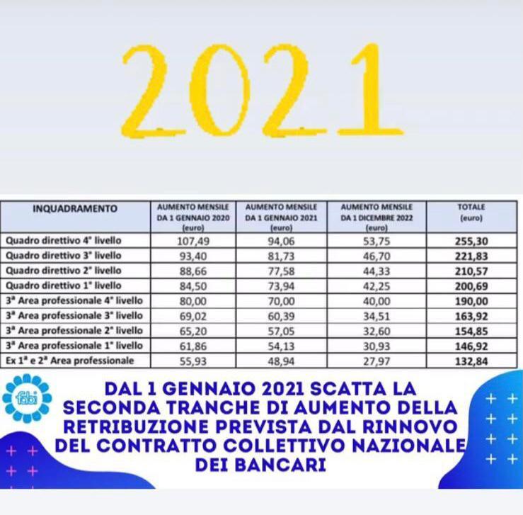 aumenti 2021